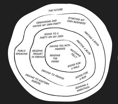 How I've Stayed Sane Diagram