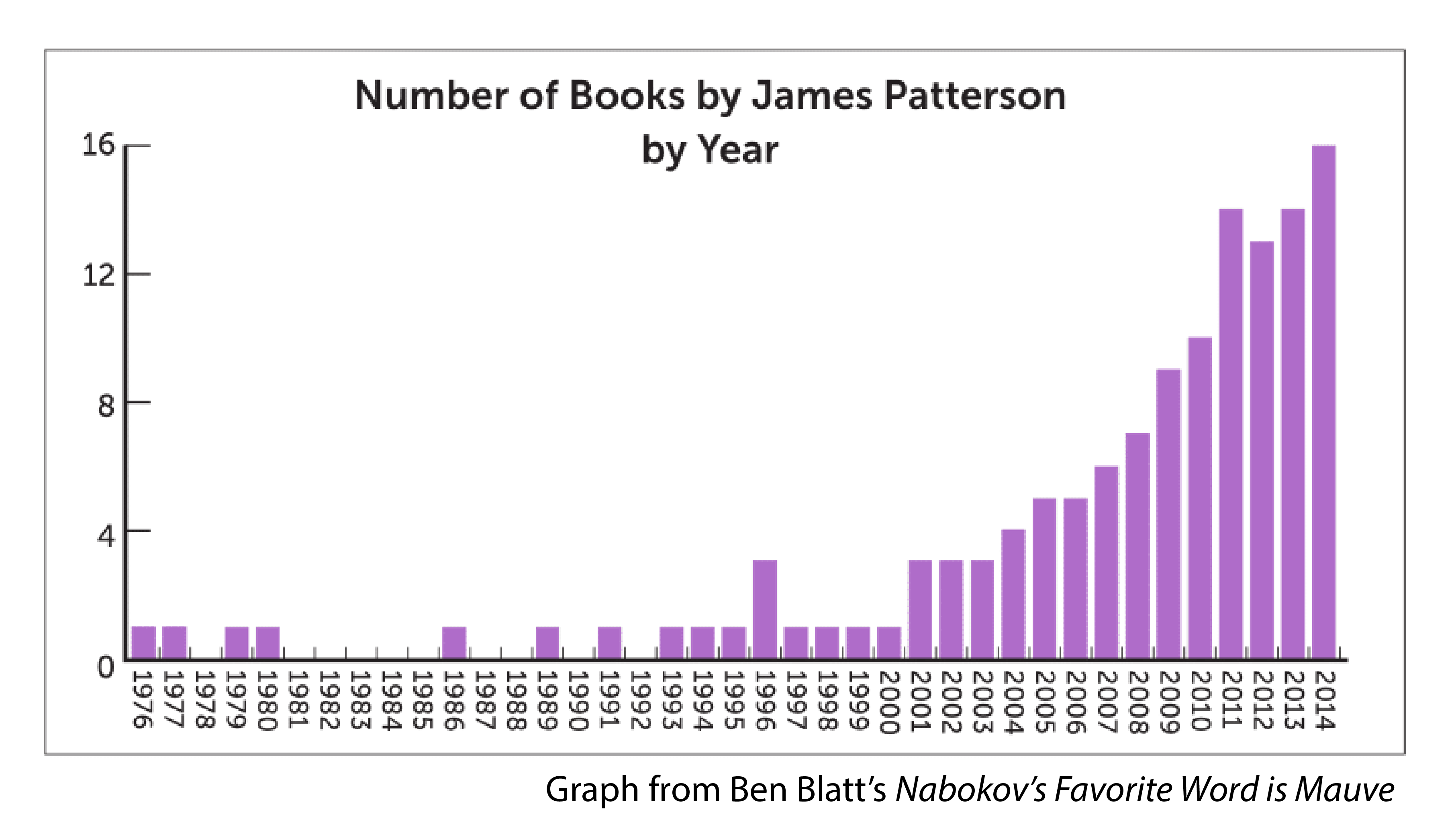 avoiding roald dahl s literary dystopia original essay by ben blatt a graph number of books by james patterson by year
